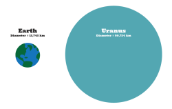 Earth vs Uranus