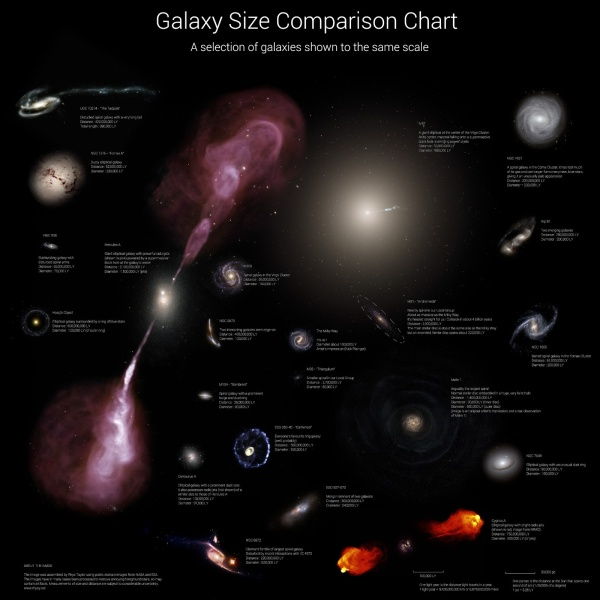 Galaxy size comparison chart (Rhys Taylor)