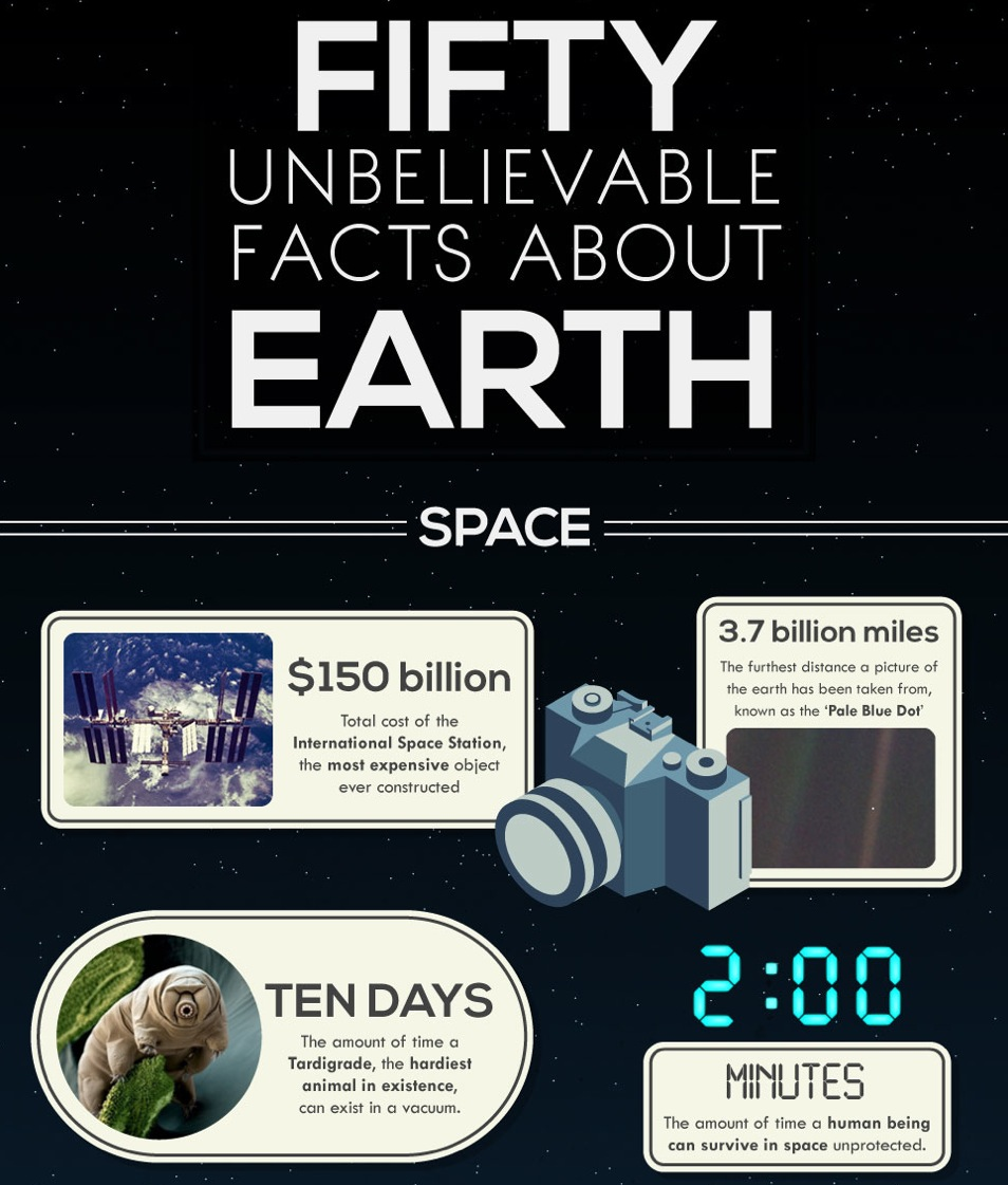 50 Unbelievable Facts About Earth An Infographic Lights