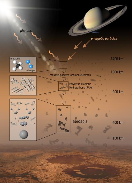 The various steps that lead to the formation of the aerosols that make up the haze on Titan. (NASA/JPL-Caltech)
