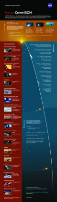 Infographic of ISON's visit to the inner solar system in 2013-2014 (NASA)