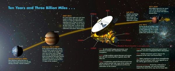 Timeline of the New Horizons mission. Download a large version here. (NASA/Johns Hopkins University Applied Physics Laboratory/Southwest Research Institute)