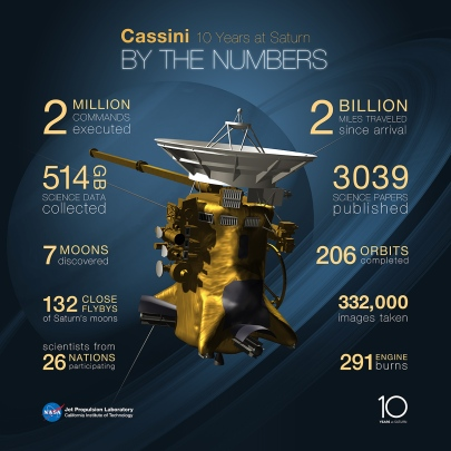 Cassini by the Numbers: an infographic of the spacecraft's achievements over the past decade (NASA/JPL-Caltech)