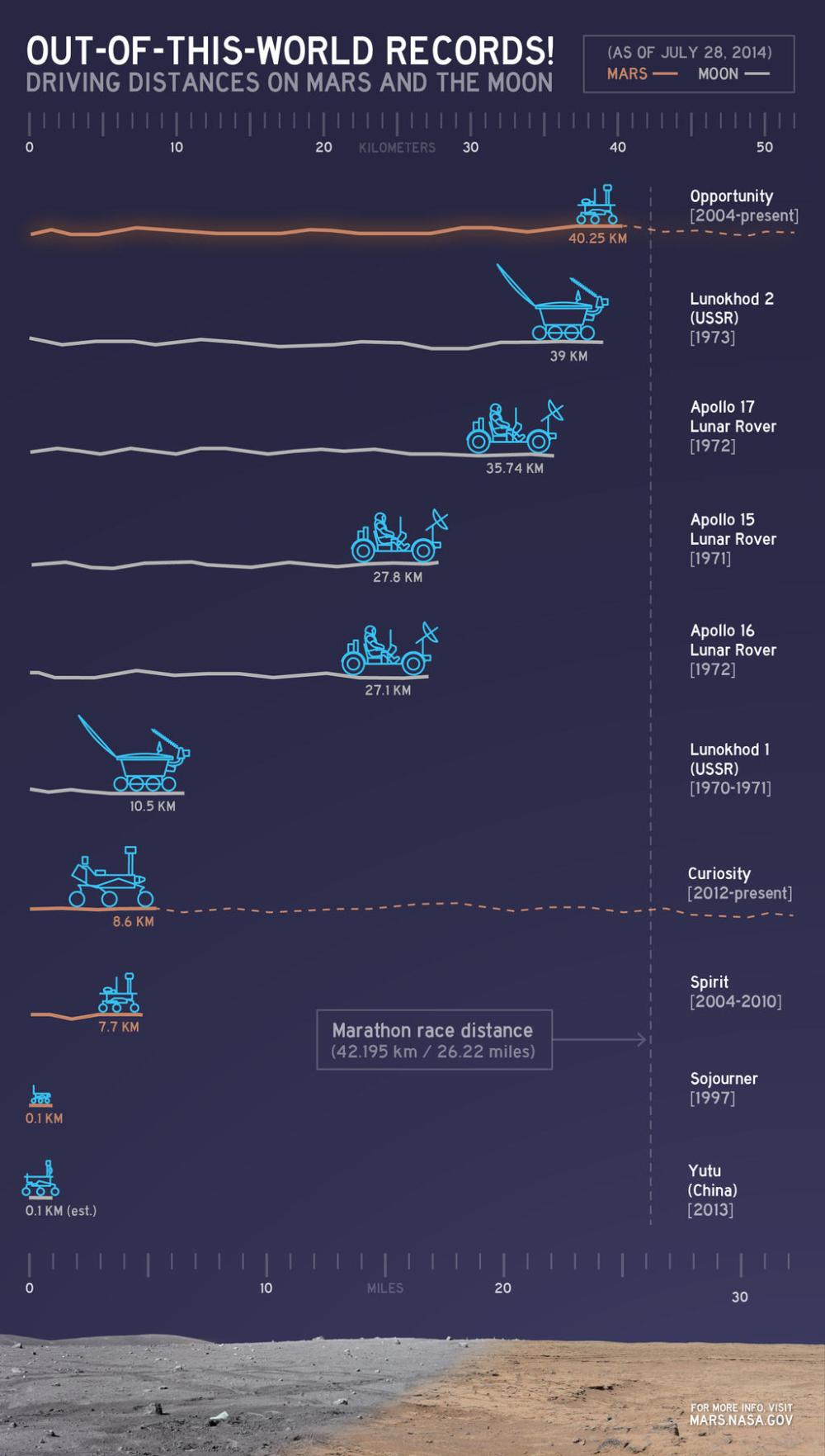 This chart illustrates comparisons among the distances driven by various wheeled vehicles on the surface of Earth's moon and Mars. (NASA/JPL-Caltech)