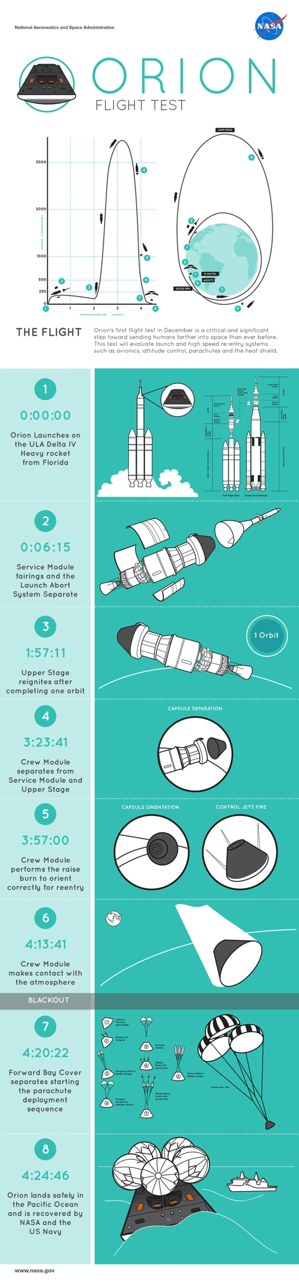 What to look for during Orion's EFT-1 flight. Credit: NASA/Aimee Crane.