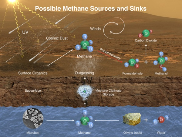 This illustration portrays possible ways that methane might be added to Mars' atmosphere (sources) and removed from the atmosphere (sinks). NASA's Curiosity Mars rover has detected fluctuations in methane concentration in the atmosphere, implying both types of activity occur in the modern environment of Mars. (Credit: NASA/JPL-Caltech/SAM-GSFC/Univ. of Michigan)