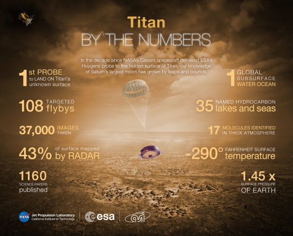 Huygens landing by the numbers (NASA/JPL-Caltech/SSI)
