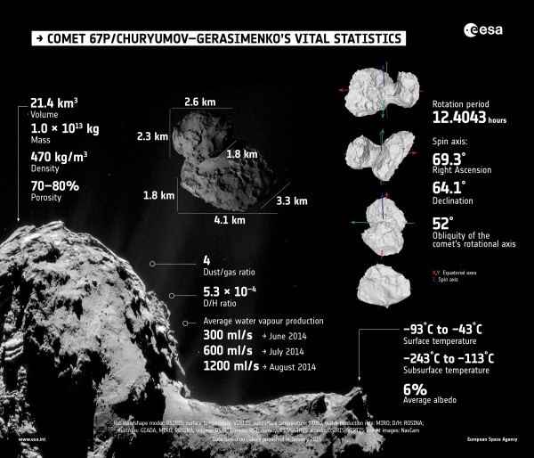 Summary of properties of Comet 67P/Churyumov–Gerasimenko, as determined by Rosetta's instruments during the first few months of its comet encounter.