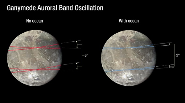 Diagram of the tilting movement of Ganymede's auroral belts. Credit: NASA, ESA, and A. Feild (STScI).