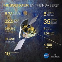 MESSENGER by the numbers – updated for April 30, 2015.