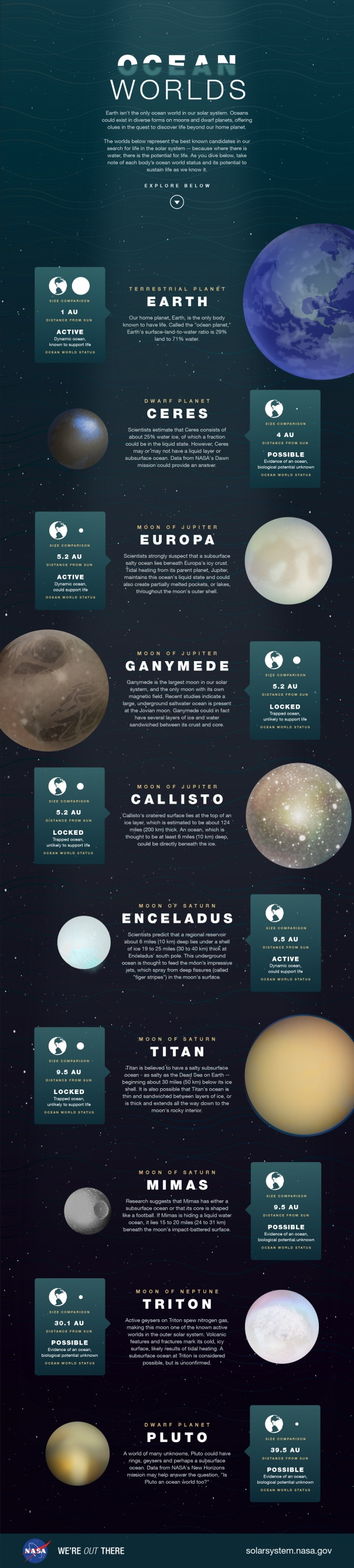 Ocean Worlds: an infographic from JPL's Web Producer Kim Orr (NAS/JPL)