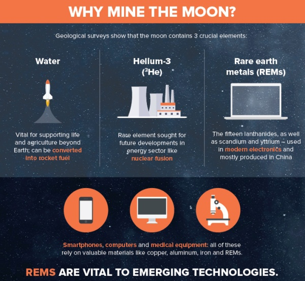 The Moon contains rich reserves of rare-Earth metals and helium-3