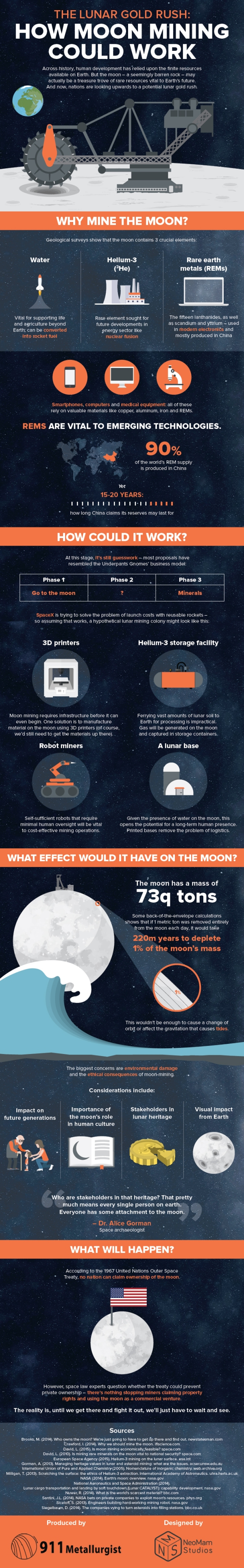 How Moon Mining Could Work –an infographic by NeoMam Studios (neomam.com)