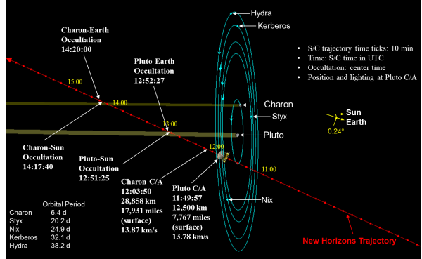 New Horizons' trajectory and timeline for its July 14th encounter with Pluto