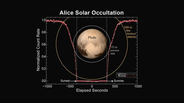 New Horizons' Alice instrument made detections of Pluto's atmosphere up to 1,000 miles high