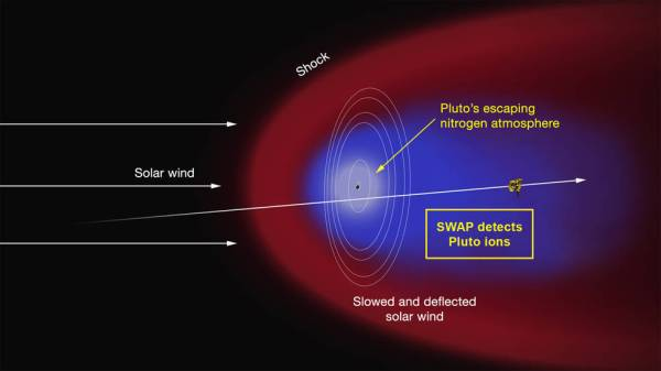 New Horizons' SWAP instrument measured ions streaming away from Pluto in a long tail