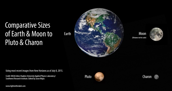 Scale comparison of Pluto and Charon to Earth and the Moon