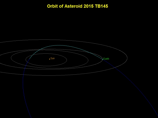 The highly-inclined orbit of 2015 TB145 (NASA/JPL)