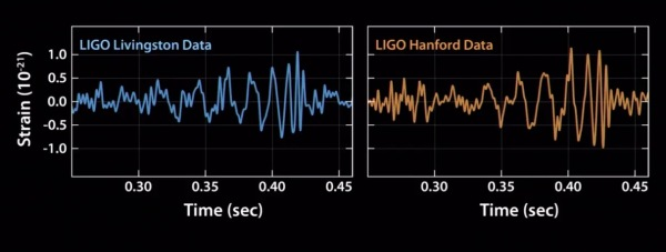 This is the signal detected by the LIGO stations at 5:51 a.m. EDT on Sept. 14, 2015, located 1,900 miles apart.