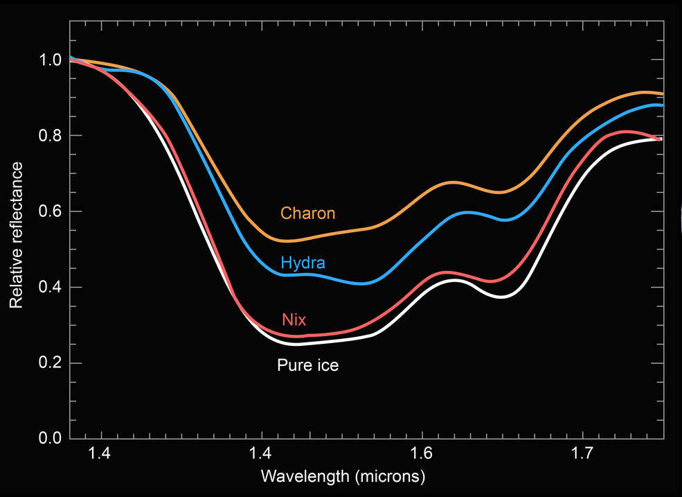 Pluto Moons Nix And Hydra S: Icy Nix Indicates Pluto's Moons Are Leftovers From A KBO