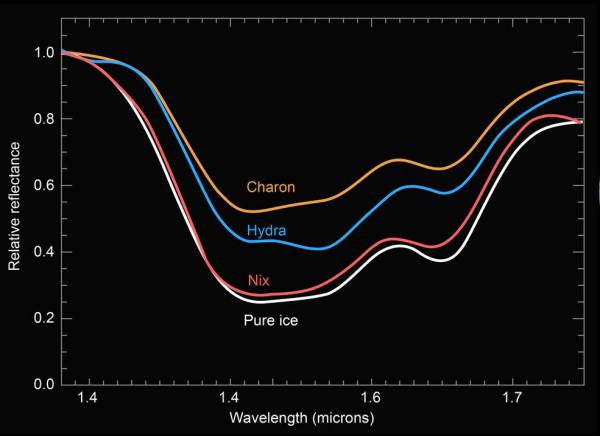 A comparison of the compositional spectra of Pluto's moons Charon, Nix and Hydra to pure water ice. Nix's surface displays the deepest water-ice spectral features seen among Pluto's three satellites – Charon, Nix and Hydra – for which New Horizons obtained surface spectra. Credits: NASA/JHUAPL/SwRI