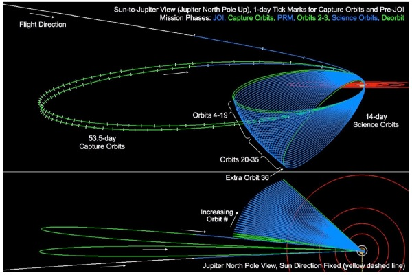 Diagram of Juno's orbital insertion, capture orbits, and science orbits (NASA/JPL-Caltech/SwRI)