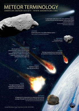 Learn your meteor terminology! Poster via the American Meteor Society (AMS).